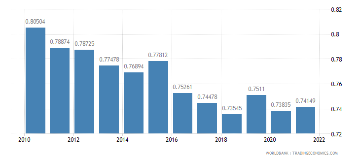 germany ppp conversion factor gdp lcu per international dollar wb data