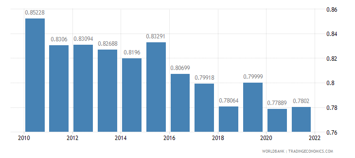 germany ppp conversion factor private consumption lcu per international dollar wb data