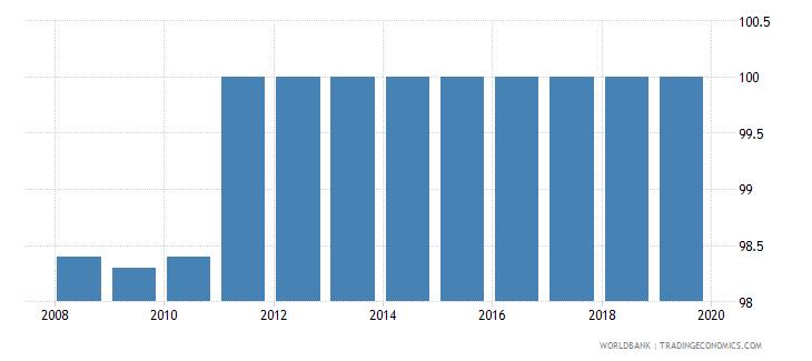 germany private credit bureau coverage percent of adults wb data