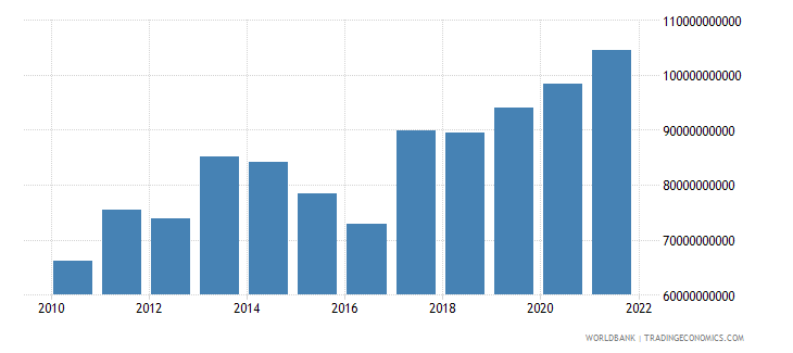germany private current transfers payments bop us dollar wb data
