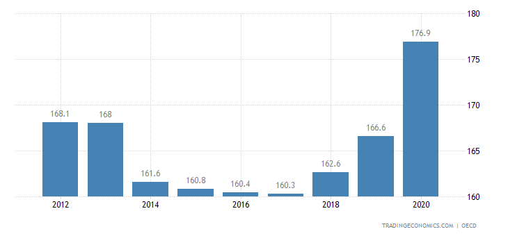 Germany Private Debt to GDP