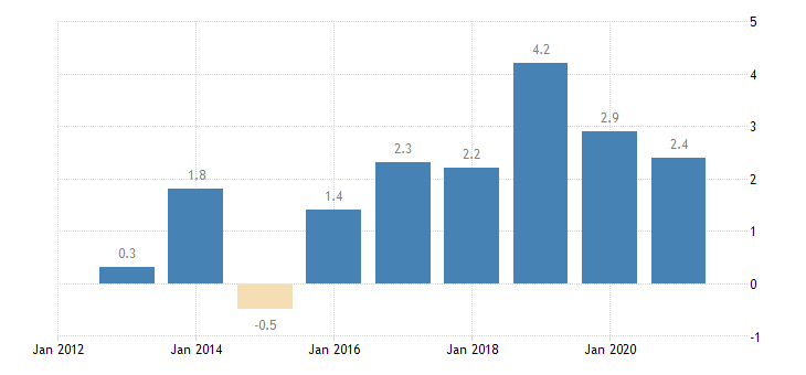 germany private sector credit flow loans non financial corporations eurostat data