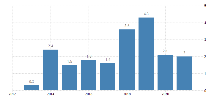 germany private sector credit flow loans non financial corporations non consolidated eurostat data