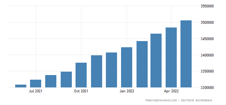 Germany Private Sector Credit