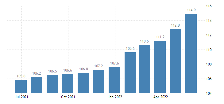 germany producer prices in industry finishing of textiles eurostat data