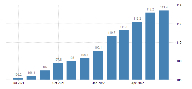 germany producer prices in industry manufacture of fluid power equipment eurostat data