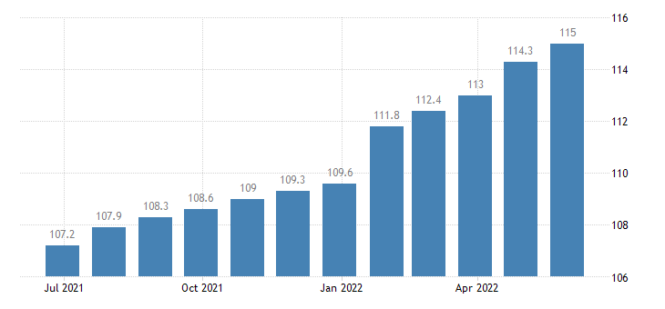 germany producer prices in industry manufacture of machinery equipment n e c eurostat data