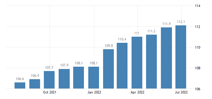 germany producer prices in industry manufacture of transport equipment n e c eurostat data