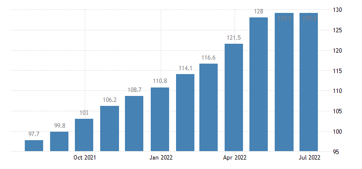 germany producer prices in industry processing of tea coffee eurostat data