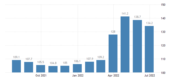 germany producer prices in industry processing preserving of meat eurostat data