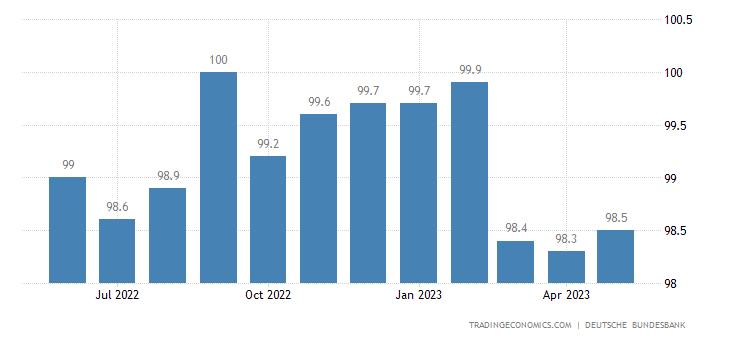 Germany Productivity