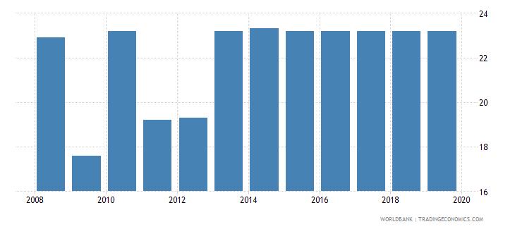 germany profit tax percent of commercial profits wb data