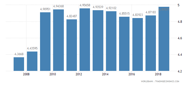 germany public spending on education total percent of gdp wb data