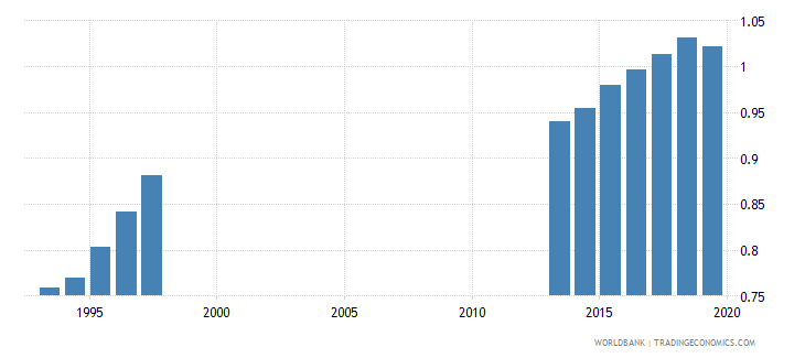 germany ratio of female to male tertiary enrollment percent wb data