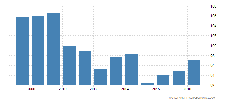 germany real effective exchange rate wb data