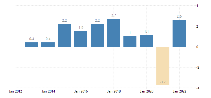 germany real gdp growth rate eurostat data