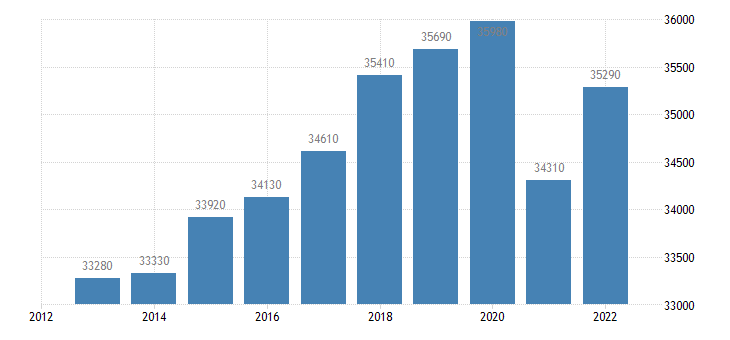 germany real gdp per capita eurostat data