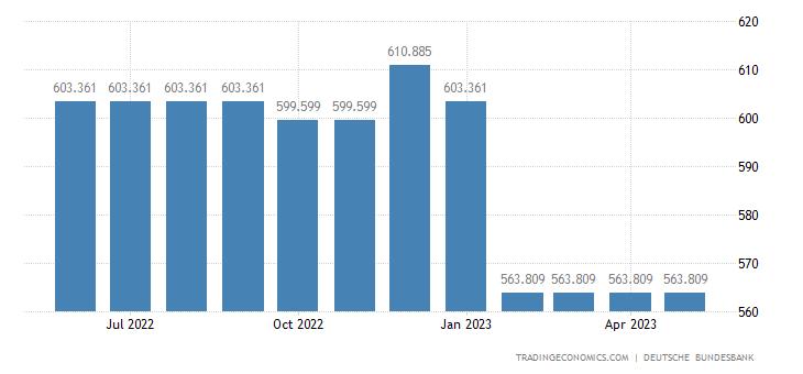 Germany Remittances