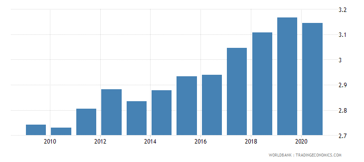 germany research and development expenditure percent of gdp wb data