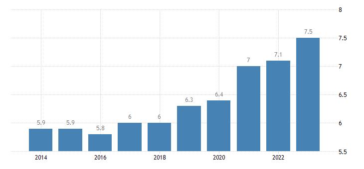 germany residential construction eurostat data