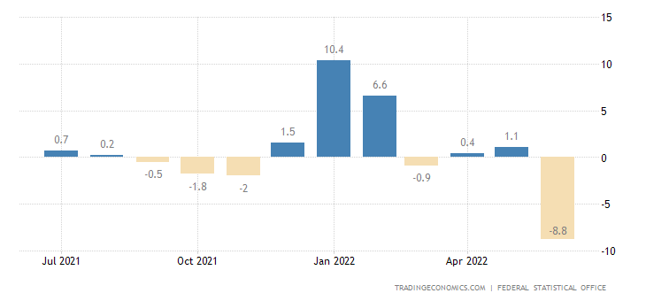 Germany Retail Sales YoY