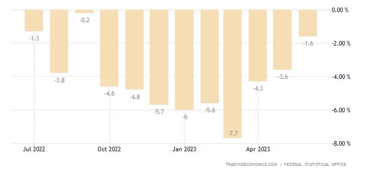Germany Retail Sales YoY