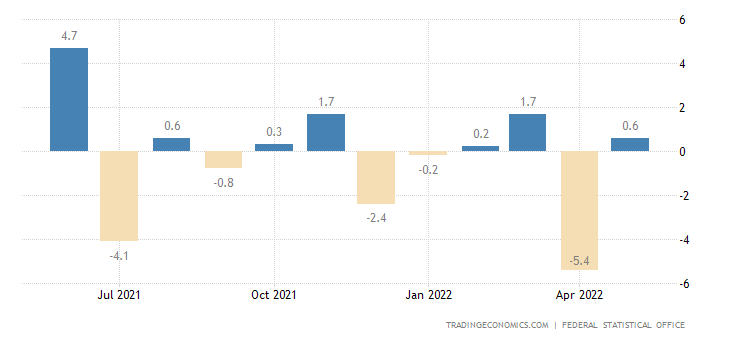 Germany Retail Sales MoM