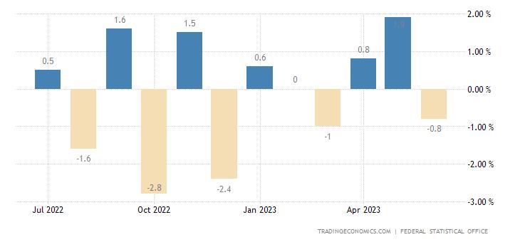 Germany Retail Sales MoM