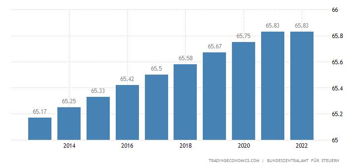 Germany Retirement Age - Men