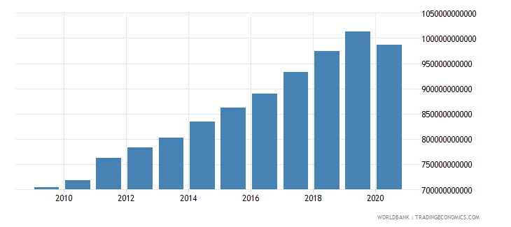 germany revenue excluding grants current lcu wb data