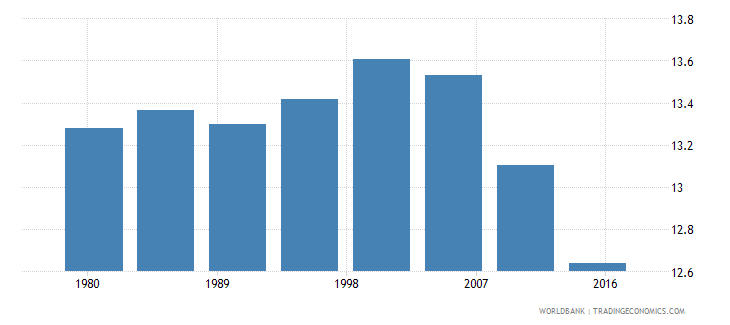 germany rural population male percent of total wb data