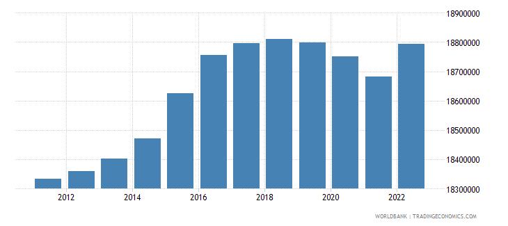 germany rural population wb data