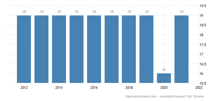 Germany Sales Tax Rate | VAT
