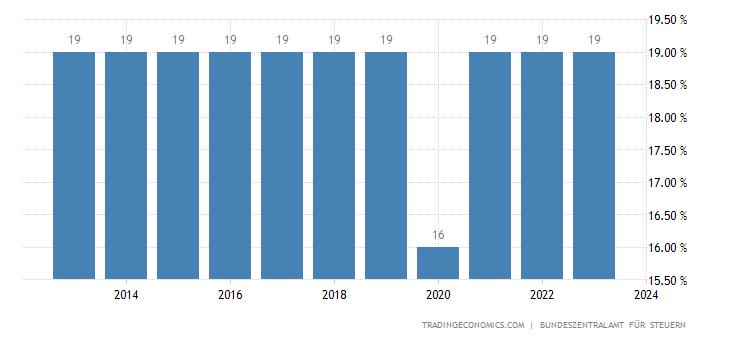 Germany Sales Tax Rate - VAT