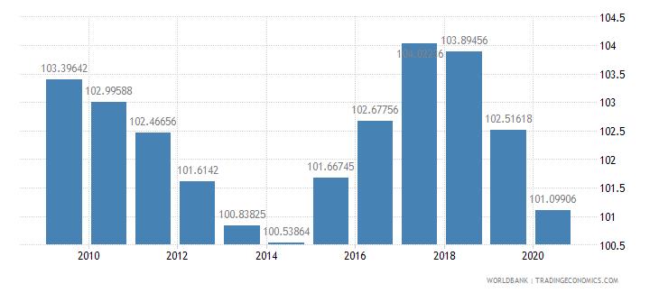 germany school enrollment primary percent gross wb data