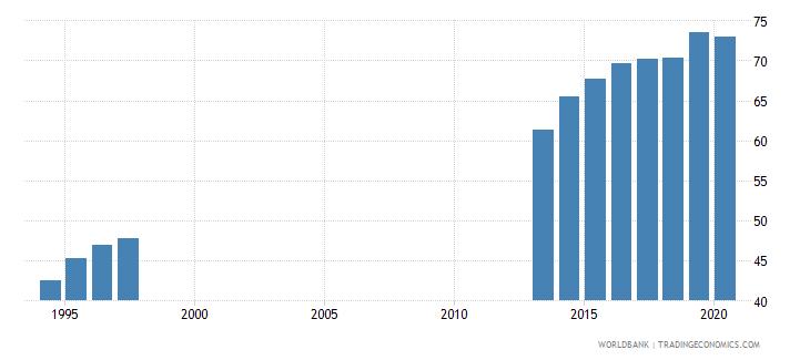 germany school enrollment tertiary percent gross wb data