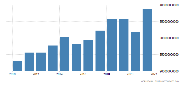 germany service exports bop us dollar wb data