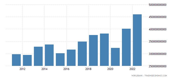 germany service imports bop us dollar wb data