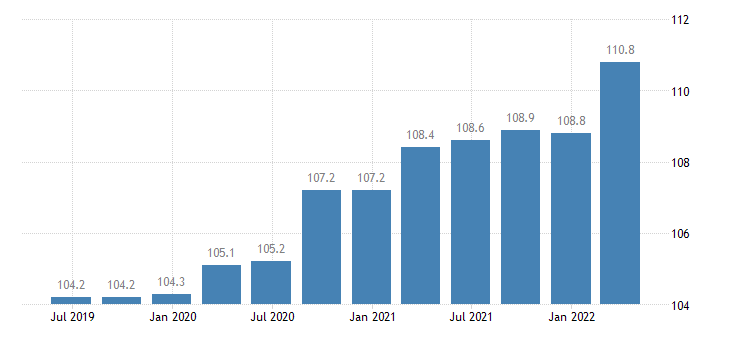 germany service producer prices legal accounting management consultancy activities eurostat data