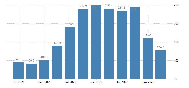 germany service producer prices sea coastal water transport eurostat data