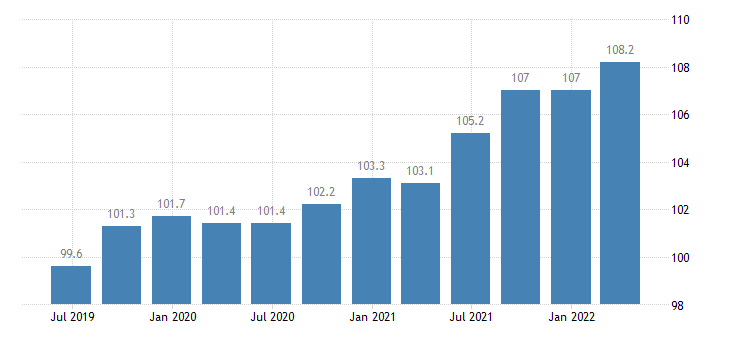 germany service producer prices telecommunications eurostat data
