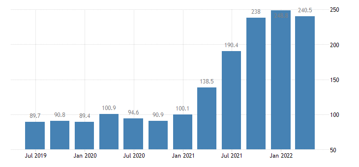germany service producer prices water transport eurostat data