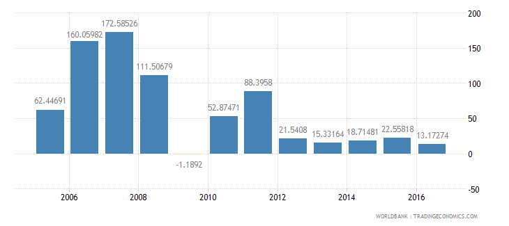 germany services etc  value added annual percent growth wb data