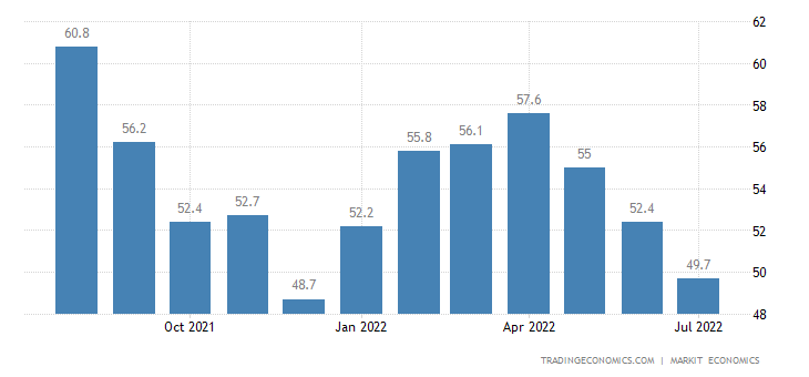 Germany Services PMI