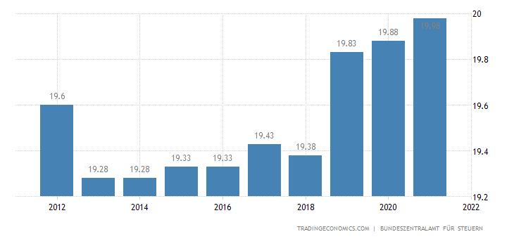 Germany Social Security Rate For Companies