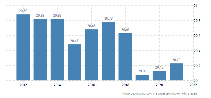 Germany Social Security Rate For Employees