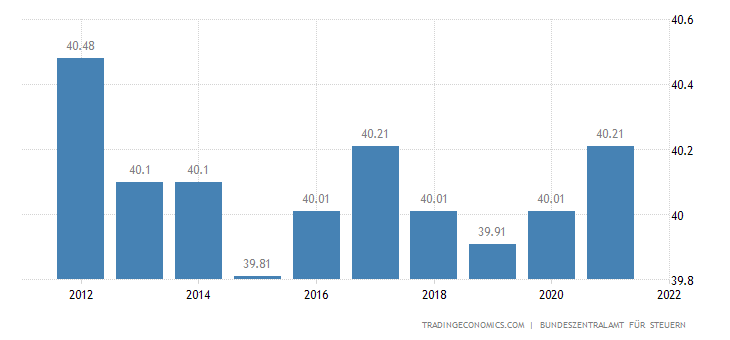 Germany Social Security Rate