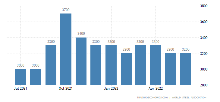 Germany Steel Production