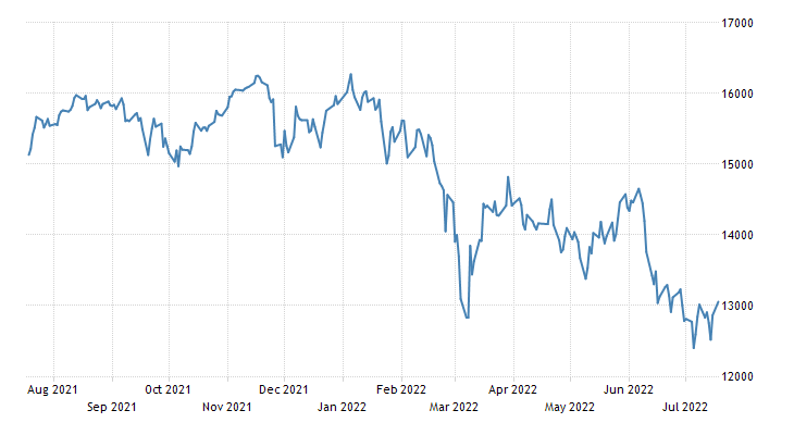 Germany DAX 30 Stock Market Index