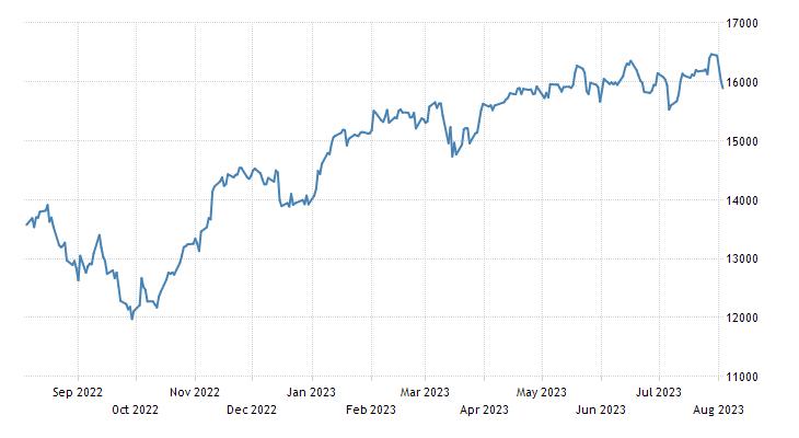 Germany DAX 30 Stock Market Index | 2019 | Data | Chart
